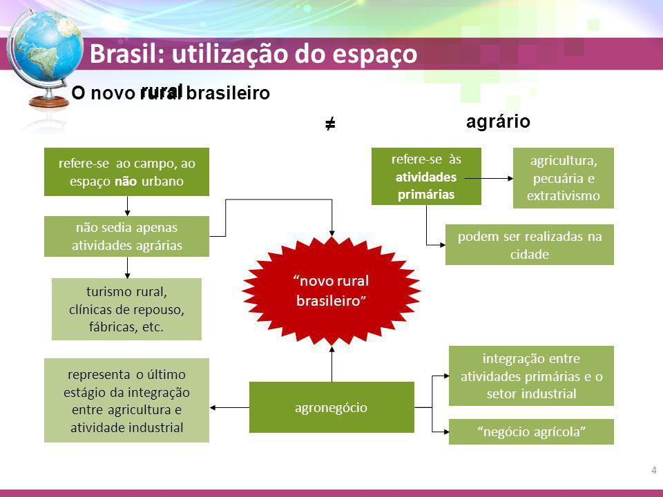 Brasil: utilização do espaço O novo rural brasileiro rural ≠ agrário refere-se às atividades primárias refere-se ao campo, ao espaço não urbano agricu