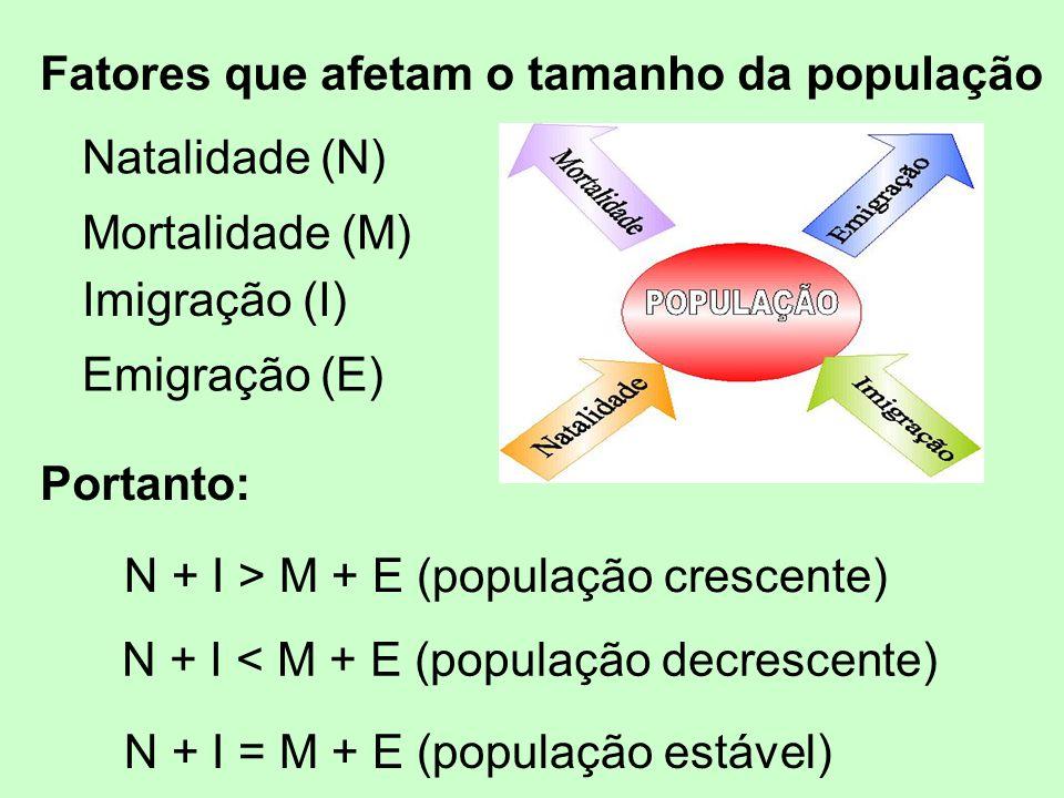 Fatores que afetam o tamanho da população Natalidade (N) Mortalidade (M) Imigração (I) Emigração (E) Portanto: N + I > M + E (população crescente) N +