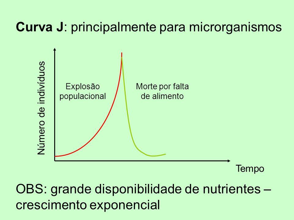 Curva J: principalmente para microrganismos Número de indivíduos Tempo Explosão populacional Morte por falta de alimento OBS: grande disponibilidade d