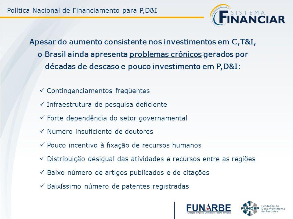 Apesar do aumento consistente nos investimentos em C,T&I, o Brasil ainda apresenta problemas crônicos gerados por décadas de descaso e pouco investime
