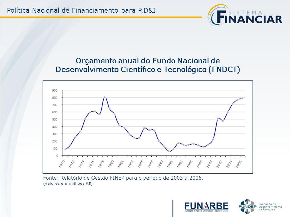 Orçamento anual do Fundo Nacional de Desenvolvimento Científico e Tecnológico (FNDCT) Fonte: Relatório de Gestão FINEP para o período de 2003 a 2006.