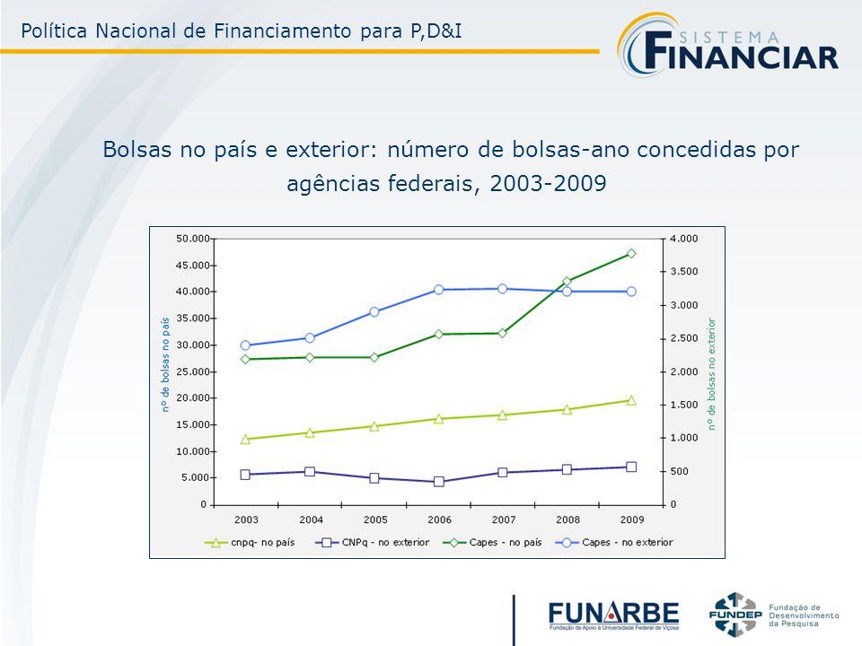Bolsas no país e exterior: número de bolsas-ano concedidas por agências federais, 2003-2009