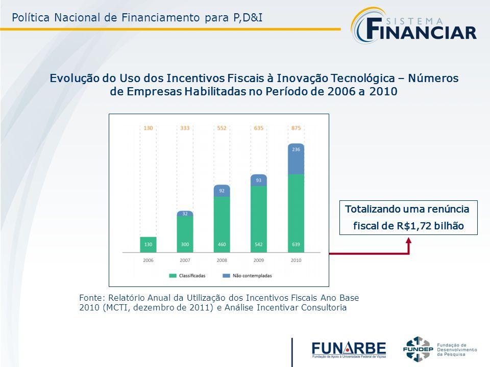 Evolução do Uso dos Incentivos Fiscais à Inovação Tecnológica – Números de Empresas Habilitadas no Período de 2006 a 2010 Fonte: Relatório Anual da Utilização dos Incentivos Fiscais Ano Base 2010 (MCTI, dezembro de 2011) e Análise Incentivar Consultoria Totalizando uma renúncia fiscal de R$1,72 bilhão Política Nacional de Financiamento para P,D&I