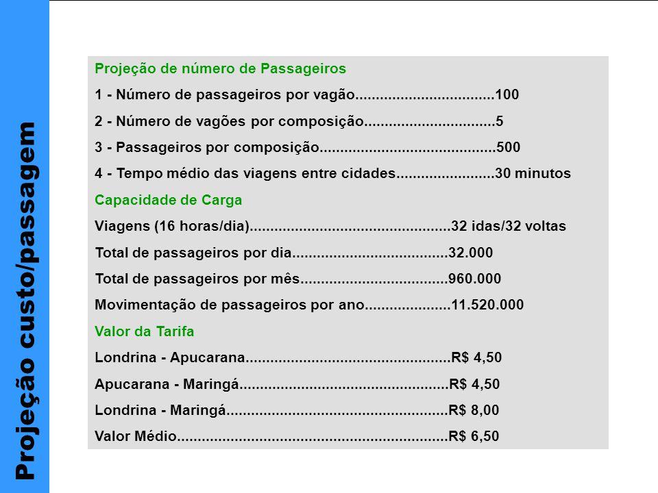 Projeção de número de Passageiros 1 - Número de passageiros por vagão..................................100 2 - Número de vagões por composição................................5 3 - Passageiros por composição...........................................500 4 - Tempo médio das viagens entre cidades........................30 minutos Capacidade de Carga Viagens (16 horas/dia).................................................32 idas/32 voltas Total de passageiros por dia......................................32.000 Total de passageiros por mês....................................960.000 Movimentação de passageiros por ano.....................11.520.000 Valor da Tarifa Londrina - Apucarana..................................................R$ 4,50 Apucarana - Maringá...................................................R$ 4,50 Londrina - Maringá......................................................R$ 8,00 Valor Médio..................................................................R$ 6,50 Projeção custo/passagem