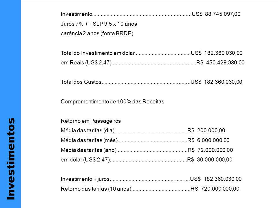 Investimento....................................................................US$ 88.745.097,00 Juros 7% + TSLP 9,5 x 10 anos carência 2 anos (fonte BRDE) Total do Investimento em dólar.......................................US$ 182.360.030,00 em Reais (US$ 2,47)..........................................................R$ 450.429.380,00 Total dos Custos.............................................................US$ 182.360.030,00 Compromentimento de 100% das Receitas Retorno em Passageiros Média das tarifas (dia)..................................................R$ 200.000,00 Média das tarifas (mês)................................................R$ 6.000.000,00 Média das tarifas (ano).................................................R$ 72.000.000,00 em dólar (US$ 2,47).....................................................R$ 30.000.000,00 Investimento + juros.......................................................US$ 182.360.030,00 Retorno das tarifas (10 anos).........................................RS 720.000.000,00 Investimentos
