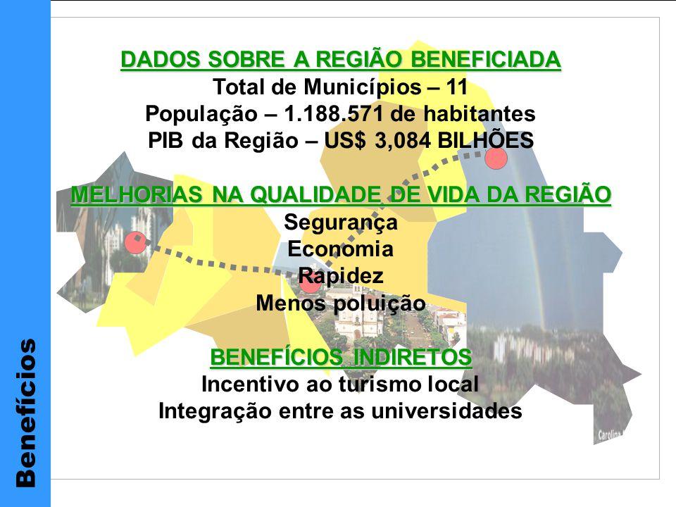 DADOS SOBRE A REGIÃO BENEFICIADA Total de Municípios – 11 População – 1.188.571 de habitantes PIB da Região – US$ 3,084 BILHÕES MELHORIAS NA QUALIDADE DE VIDA DA REGIÃO Segurança Economia Rapidez Menos poluição BENEFÍCIOS INDIRETOS Incentivo ao turismo local Integração entre as universidades Benefícios