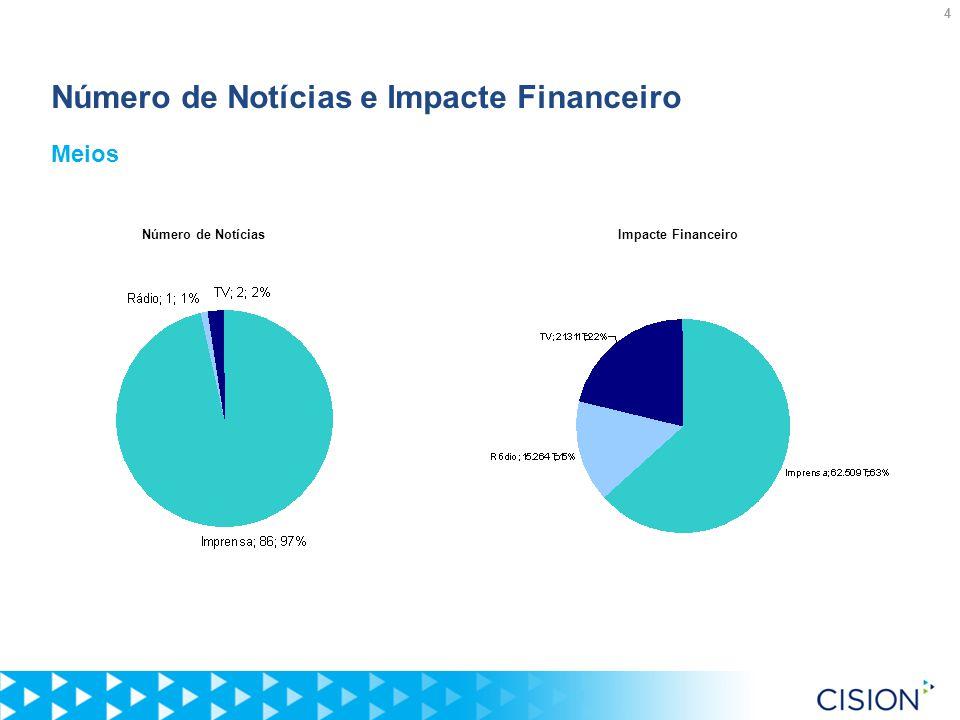 4 Número de Notícias e Impacte Financeiro Meios Número de NotíciasImpacte Financeiro