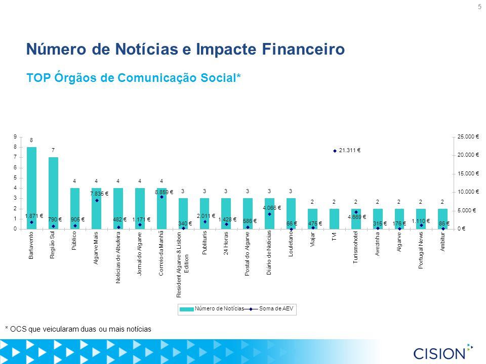 5 Número de Notícias e Impacte Financeiro TOP Órgãos de Comunicação Social* * OCS que veicularam duas ou mais notícias 8 7 44444 333333 2222222 1.871 € 790 €905 € 7.835 € 482 €1.171 € 8.859 € 340 € 2.011 € 1.428 € 586 € 4.066 € 66 €475 € 21.311 € 4.669 € 315 €176 € 1.110 € 86 € 0 1 2 3 4 5 6 7 8 9 Barlavento Região Sul Público Algarve Mais Notícias de Albufeira Jornal do AlgarveCorreio da Manhã Resident Algarve & Lisbon Edition Publituris 24 Horas Postal do Algarve Diário de Notícias Louletano Viajar TVI Turismohotel Avezinha Algarve Portugal News Ambitur 0 € 5.000 € 10.000 € 15.000 € 20.000 € 25.000 € Número de NotíciasSoma de AEV