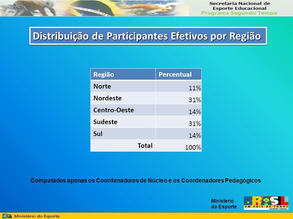 Ministério do Esporte Distribuição de Participantes Efetivos por Região RegiãoPercentual Norte 11% Nordeste 31% Centro-Oeste 14% Sudeste 31% Sul 14% Total 100% Computados apenas os Coordenadores de Núcleo e os Coordenadores Pedagógicos