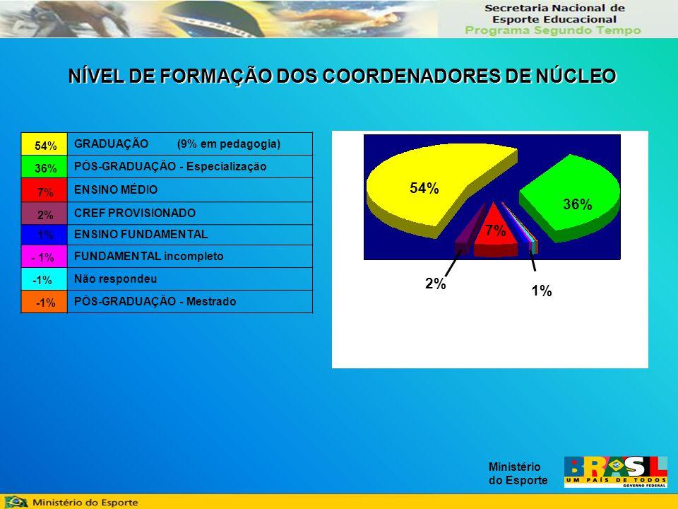 Ministério do Esporte 54% GRADUAÇÃO (9% em pedagogia) 36% PÓS-GRADUAÇÃO - Especialização 7% ENSINO MÉDIO 2% CREF PROVISIONADO 1%ENSINO FUNDAMENTAL - 1% FUNDAMENTAL incompleto -1% Não respondeu -1% PÓS-GRADUAÇÃO - Mestrado 54% 36% 7% 2% 1% NÍVEL DE FORMAÇÃO DOS COORDENADORES DE NÚCLEO