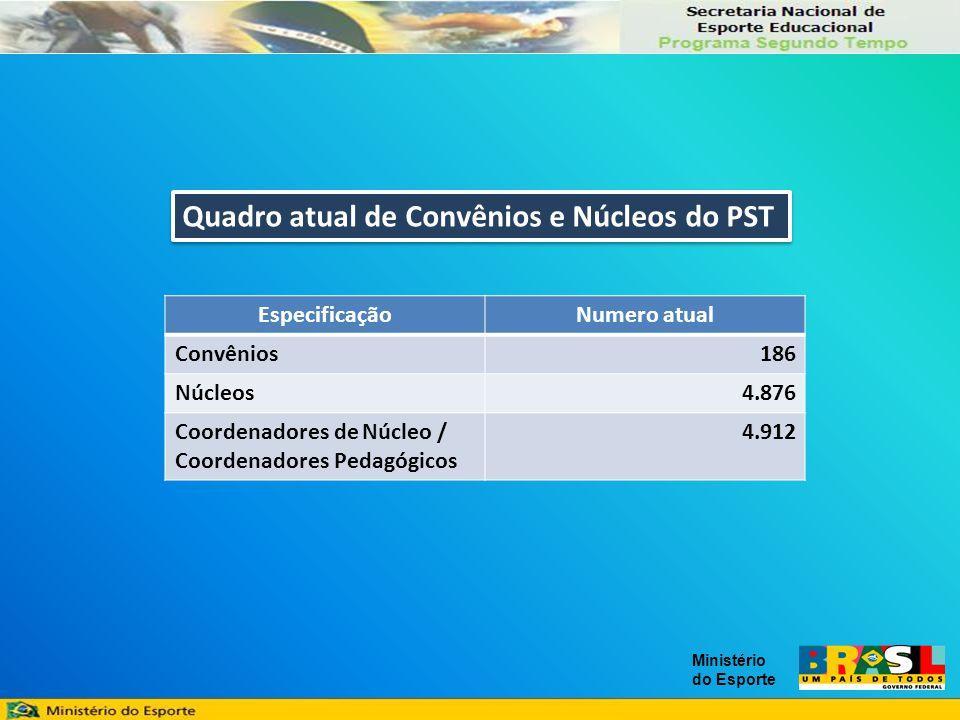 Ministério do Esporte Quadro atual de Convênios e Núcleos do PST EspecificaçãoNumero atual Convênios186 Núcleos4.876 Coordenadores de Núcleo / Coordenadores Pedagógicos 4.912