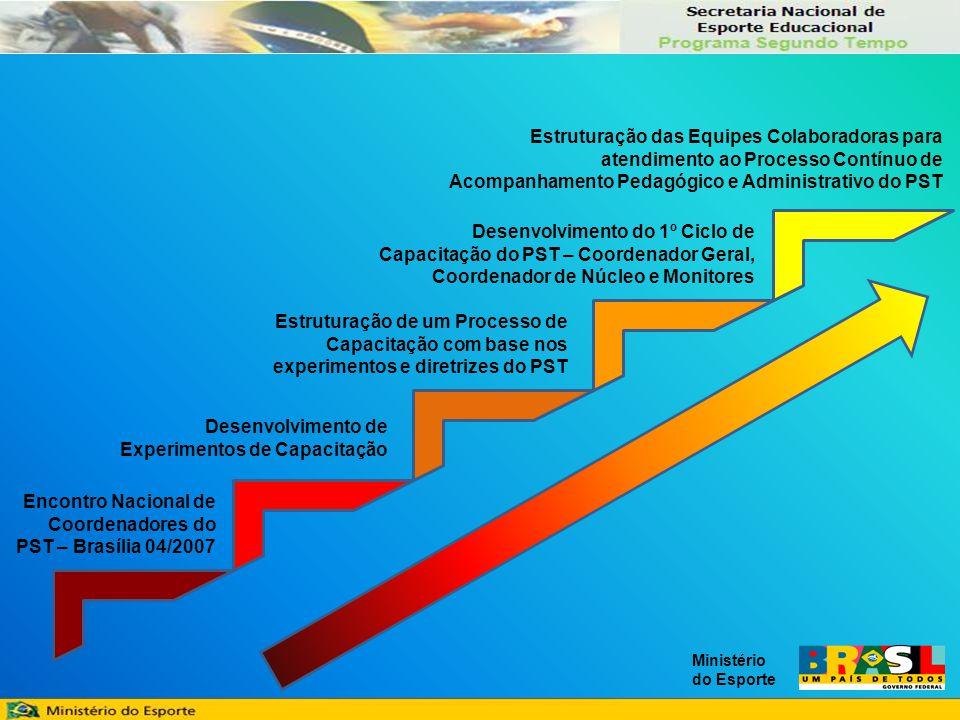 Ministério do Esporte Encontro Nacional de Coordenadores do PST – Brasília 04/2007 Desenvolvimento de Experimentos de Capacitação Estruturação de um Processo de Capacitação com base nos experimentos e diretrizes do PST Desenvolvimento do 1º Ciclo de Capacitação do PST – Coordenador Geral, Coordenador de Núcleo e Monitores Estruturação das Equipes Colaboradoras para atendimento ao Processo Contínuo de Acompanhamento Pedagógico e Administrativo do PST