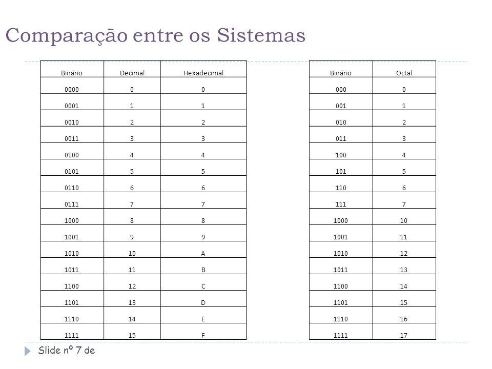 Exercício: Slide nº 8 de  Identifique a que sistema(s) os números a seguir podem se encaixar: a) 45F b) 567 c) 10 d) CADA Fazendo um comparativo entre os números (10101101) 2, (255) 8, (173) 10, (AD) 16, sendo estes o mesmo número, porém representado em outro sistema, o que você pode concluir.