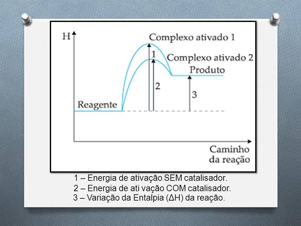 1 – Energia de ativação SEM catalisador. 2 – Energia de ati vação COM catalisador. 3 – Variação da Entalpia (ΔH) da reação.