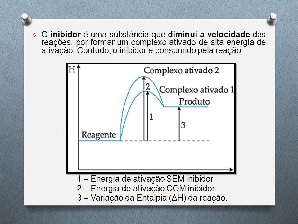 O O inibidor é uma substância que diminui a velocidade das reações, por formar um complexo ativado de alta energia de ativação. Contudo, o inibidor é
