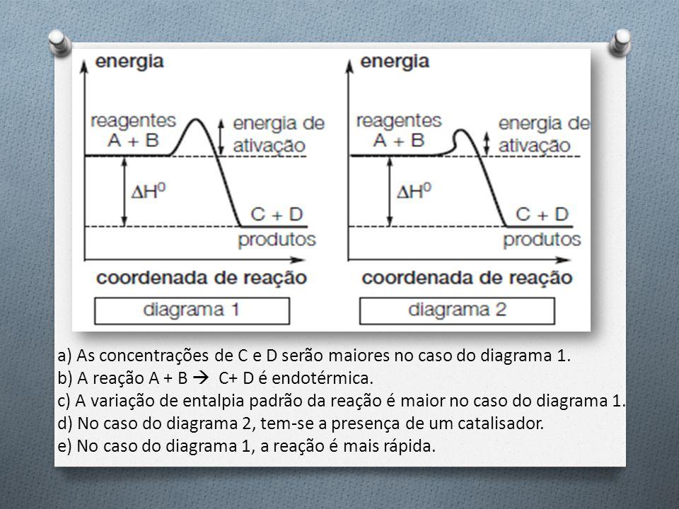 a) As concentrações de C e D serão maiores no caso do diagrama 1. b) A reação A + B  C+ D é endotérmica. c) A variação de entalpia padrão da reação é