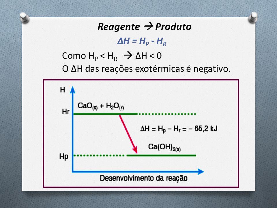 Reagente  Produto Como H P < H R  ΔH < 0 O ΔH das reações exotérmicas é negativo. ΔH = H P - H R