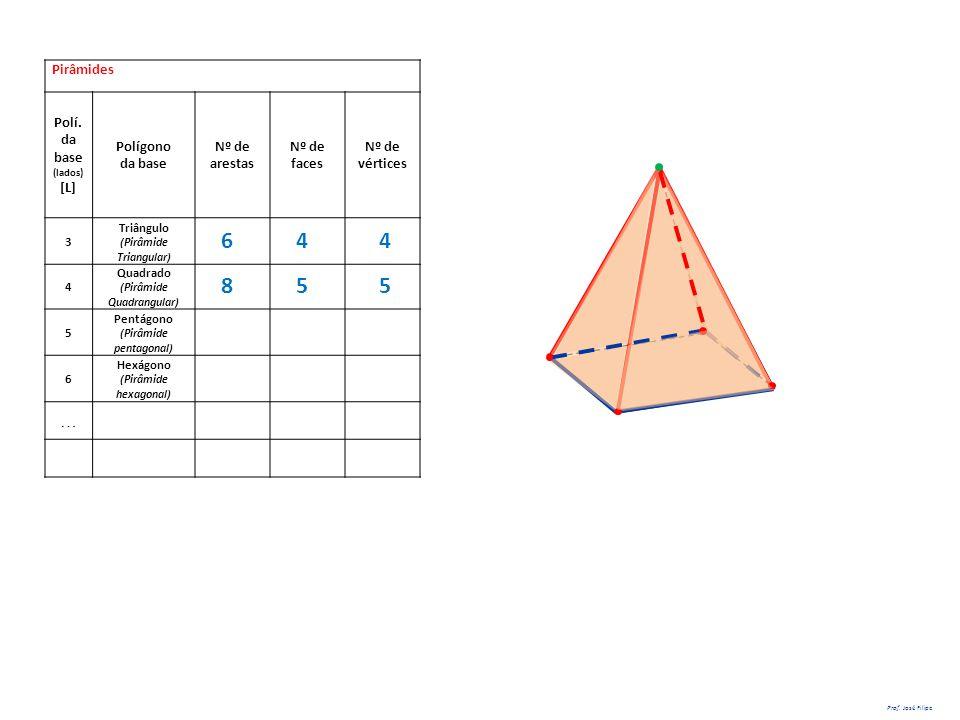 Pirâmides Polí. da base (lados) [L] Polígono da base Nº de arestas Nº de faces Nº de vértices 3 Triângulo (Pirâmide Triangular) 4 Quadrado (Pirâmide Q