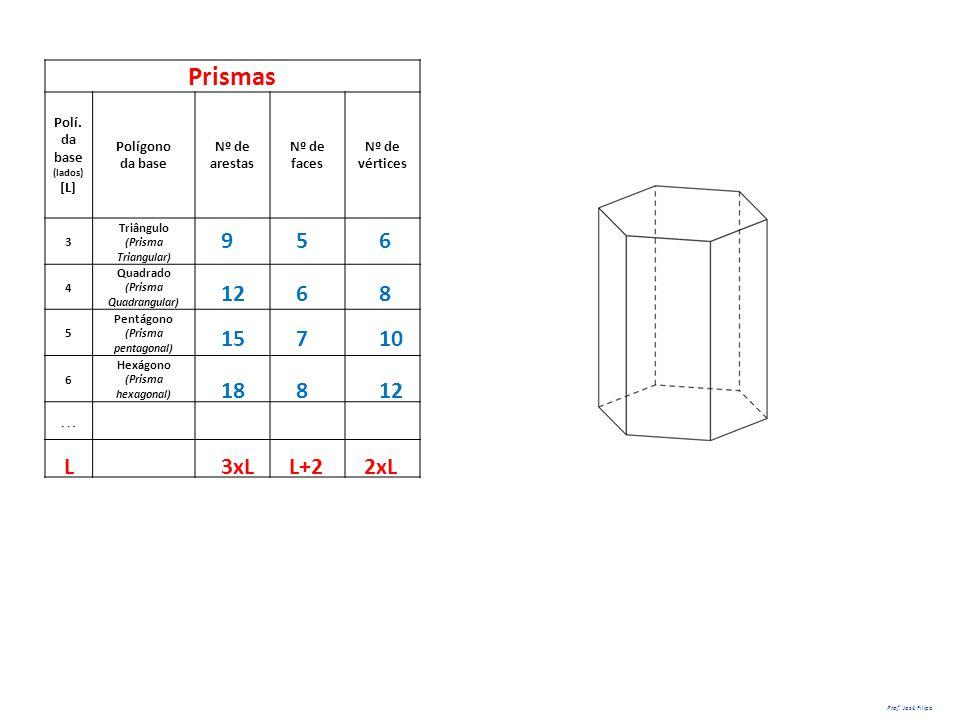Prismas Polí. da base (lados) [L] Polígono da base Nº de arestas Nº de faces Nº de vértices 3 Triângulo (Prisma Triangular) 4 Quadrado (Prisma Quadran