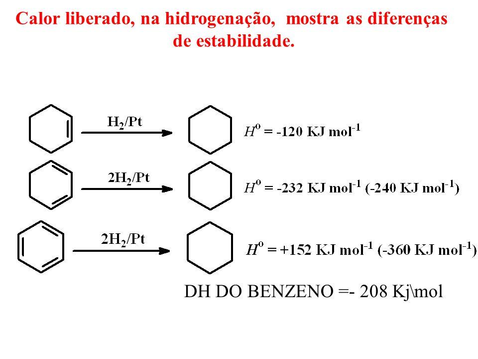 DH DO BENZENO =- 208 Kj\mol Calor liberado, na hidrogenação, mostra as diferenças de estabilidade.