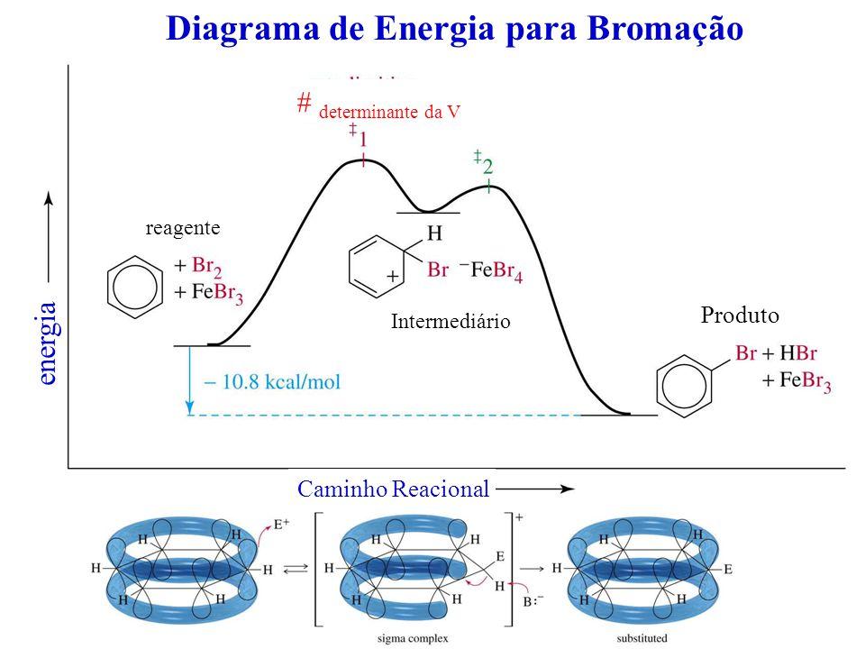 Diagrama de Energia para Bromação Intermediário Produto reagente energia Caminho Reacional # determinante da V