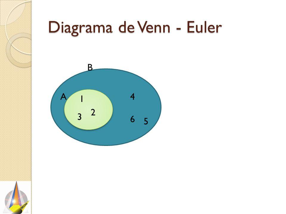 Diagrama de Venn - Euler 1 2 3 B 4 5 6 A