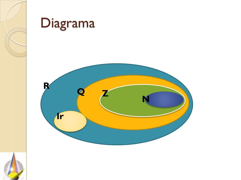 Diagrama N R Ir Q Z
