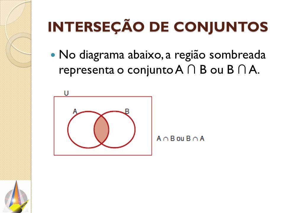 INTERSEÇÃO DE CONJUNTOS No diagrama abaixo, a região sombreada representa o conjunto A ∩ B ou B ∩ A.