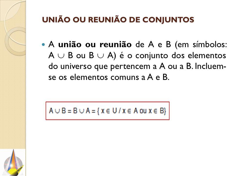 UNIÃO OU REUNIÃO DE CONJUNTOS A união ou reunião de A e B (em símbolos: A  B ou B  A) é o conjunto dos elementos do universo que pertencem a A ou a B.