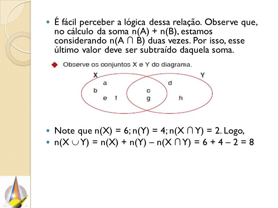 É fácil perceber a lógica dessa relação. Observe que, no cálculo da soma n(A) + n(B), estamos considerando n(A ∩ B) duas vezes. Por isso, esse último
