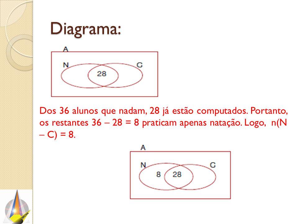 Diagrama: Dos 36 alunos que nadam, 28 já estão computados. Portanto, os restantes 36 – 28 = 8 praticam apenas natação. Logo, n(N – C) = 8.
