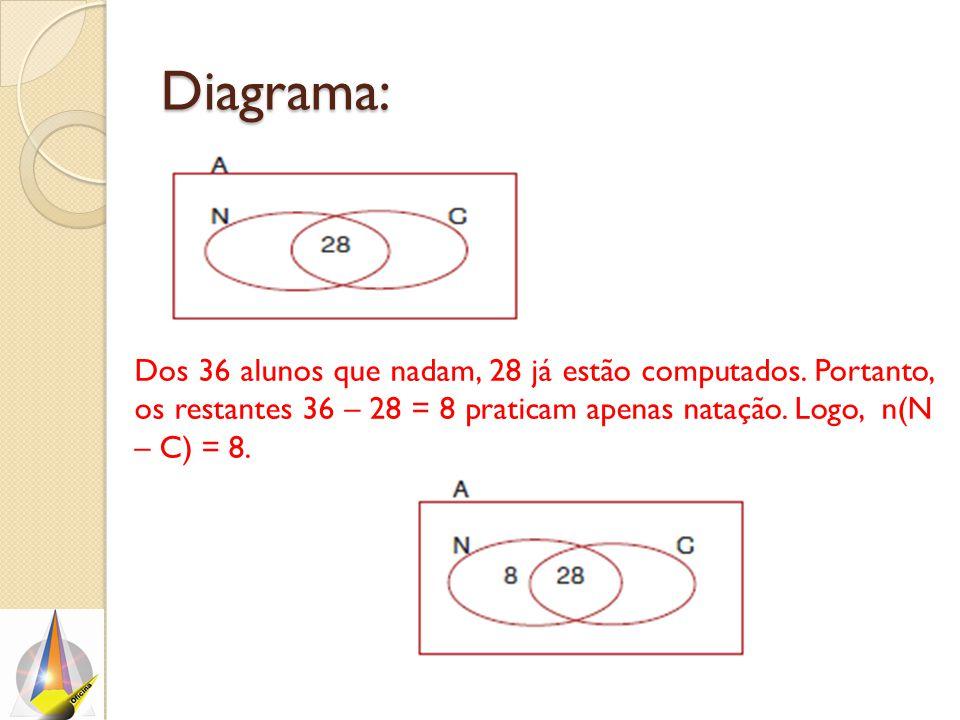 Diagrama: