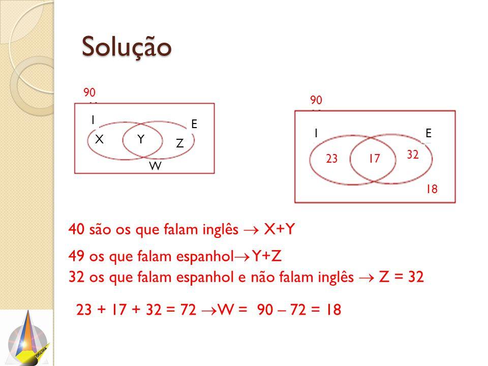 Solução E I 90 Y W X Z 40 são os que falam inglês  X+Y 49 os que falam espanhol  Y+Z 32 os que falam espanhol e não falam inglês  Z = 32 IE 90 23 + 17 + 32 = 72  W = 90 – 72 = 18 32 1723 18