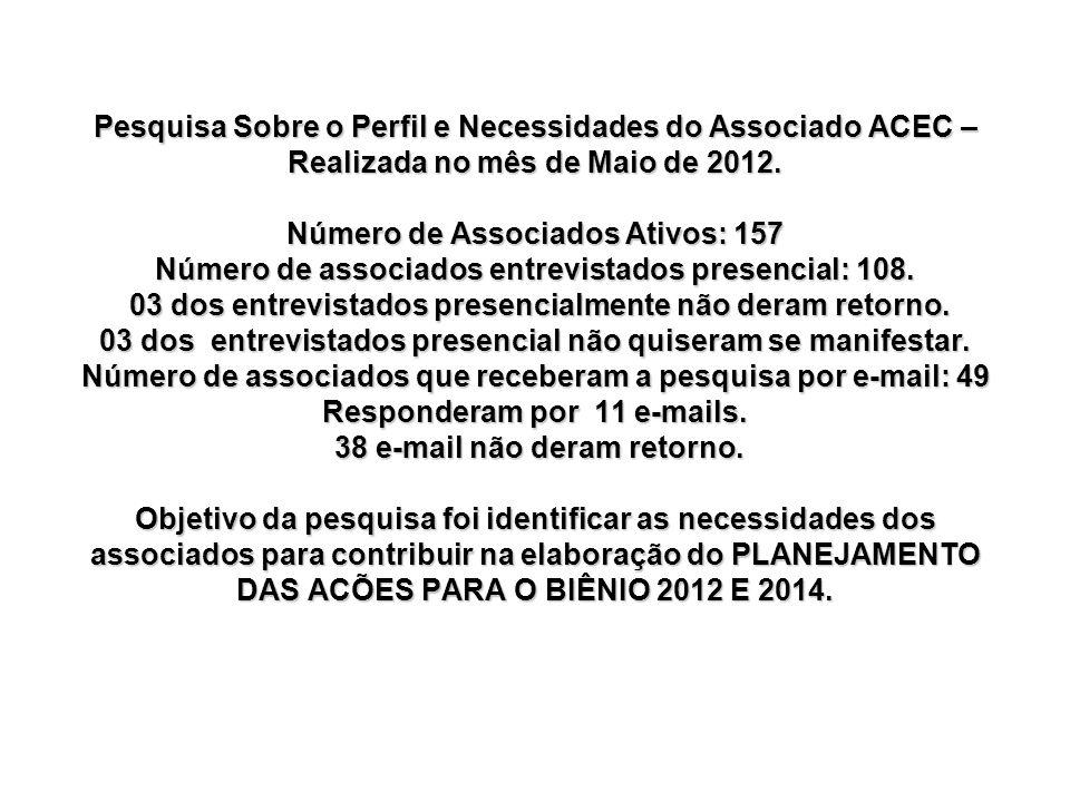 Pesquisa Sobre o Perfil e Necessidades do Associado ACEC – Realizada no mês de Maio de 2012.