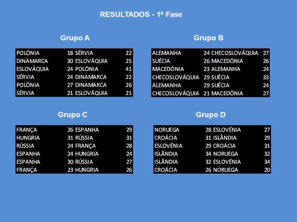 RESULTADOS - 1ª Fase Grupo AGrupo B Grupo CGrupo D