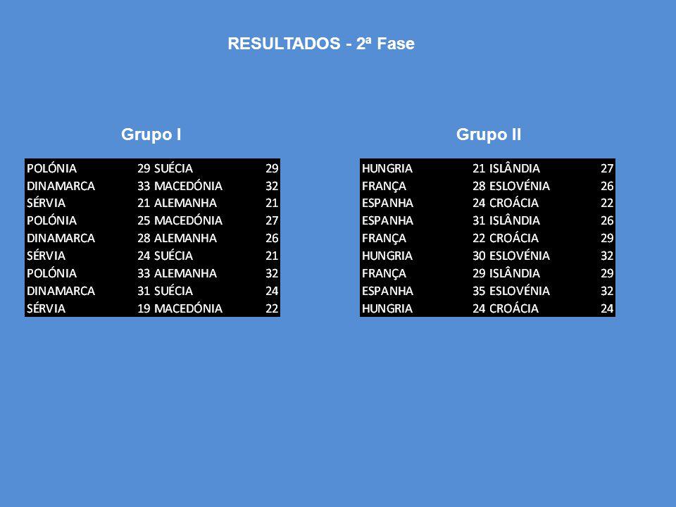 RESULTADOS - 2ª Fase Grupo IGrupo II