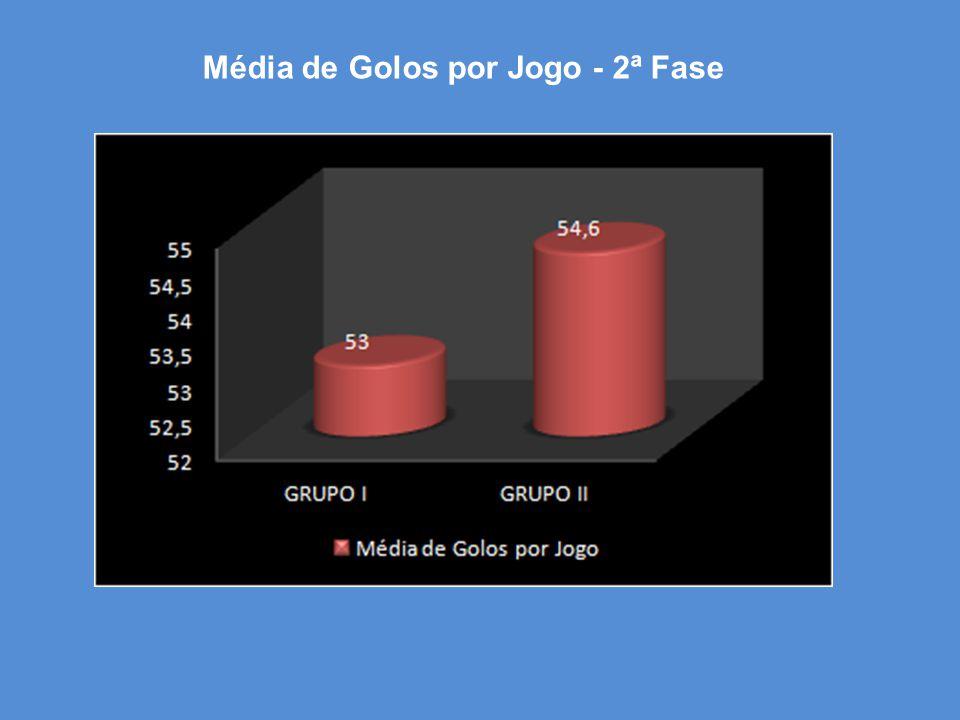 Média de Golos por Jogo - 2ª Fase