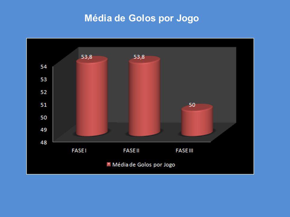 Média de Golos por Jogo