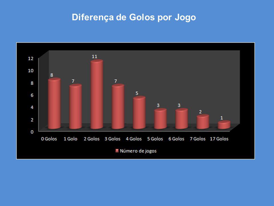 Diferença de Golos por Jogo