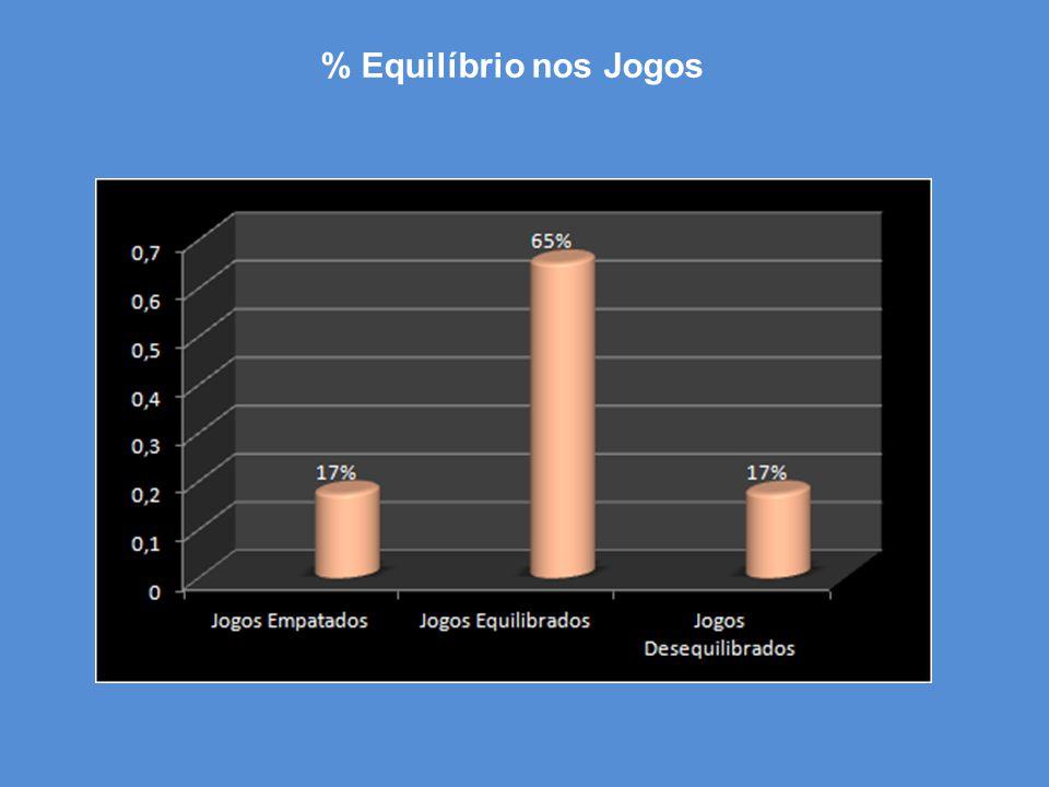% Equilíbrio nos Jogos