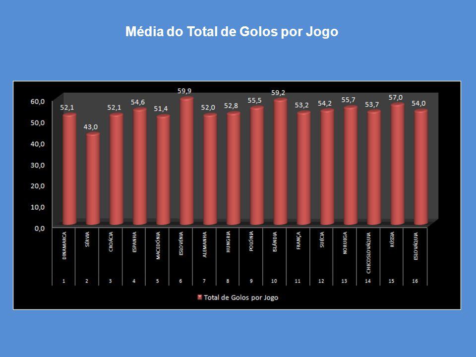Média do Total de Golos por Jogo