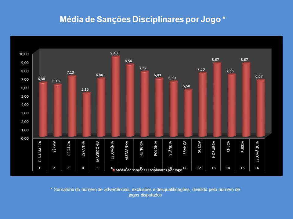 Média de Sanções Disciplinares por Jogo * * Somatório do número de advertências, exclusões e desqualificações, dividido pelo número de jogos disputados