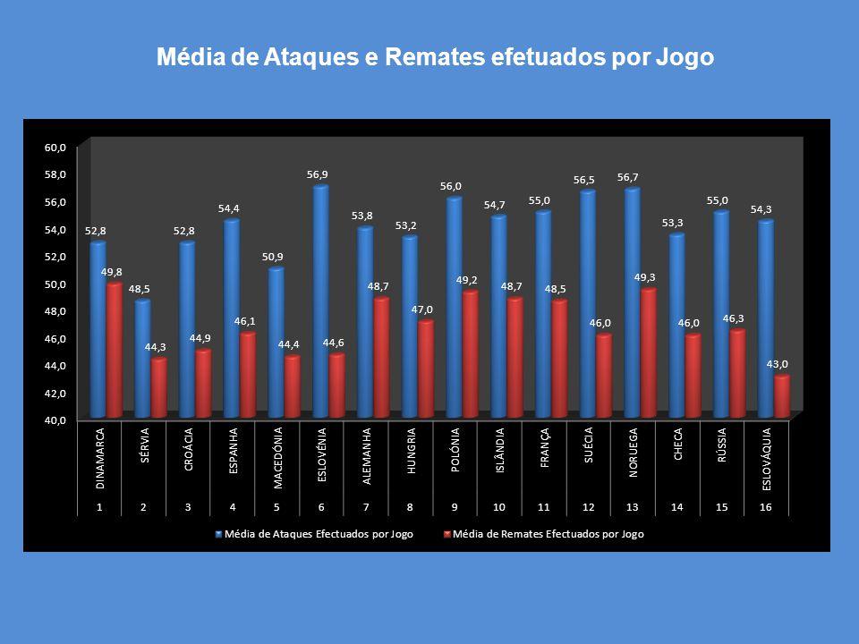 Média de Ataques e Remates efetuados por Jogo