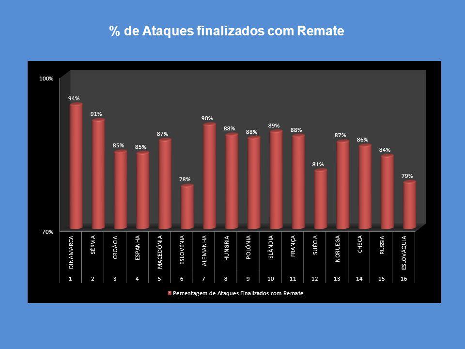 % de Ataques finalizados com Remate