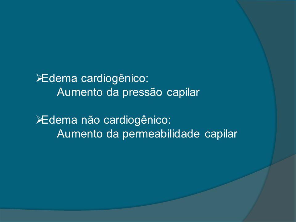  Edema cardiogênico: Aumento da pressão capilar  Edema não cardiogênico: Aumento da permeabilidade capilar