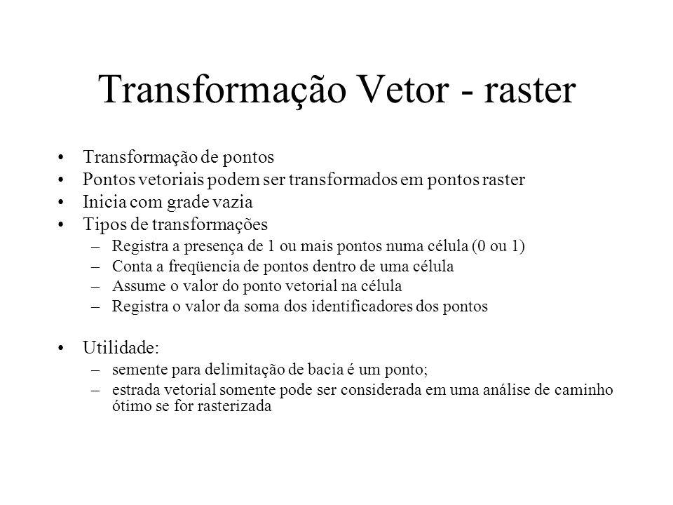 Transformação ponto vetor x ponto raster Crie um raster vazio adequado (use Initial) Extremos xmin, xmax, ymin, ymax Resolução Faça a operação vector to raster