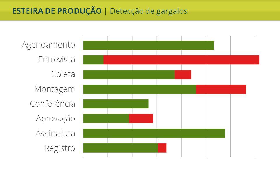 ESTEIRA DE PRODUÇÃO | Detecção de gargalos Agendamento Entrevista Coleta Montagem Conferência Aprovação Assinatura Registro