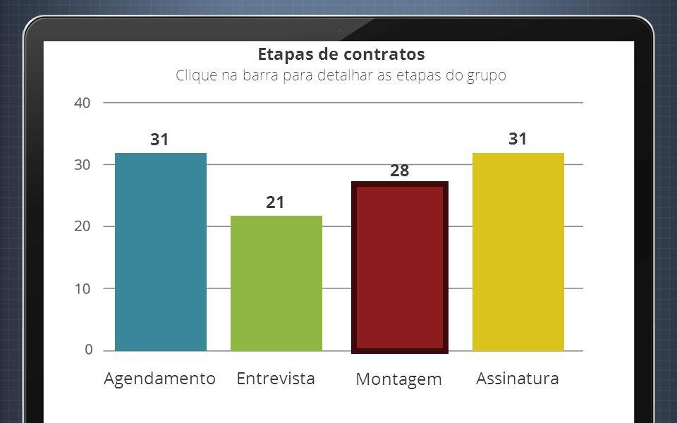 Agendamento Entrevista Montagem Assinatura Etapas de contratos Clique na barra para detalhar as etapas do grupo 31 21 28 31