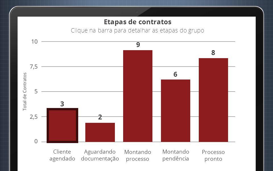 Etapas de contratos Clique na barra para detalhar as etapas do grupo Cliente agendado Aguardando documentação Montando processo Montando pendência 3 Processo pronto 2 9 6 8