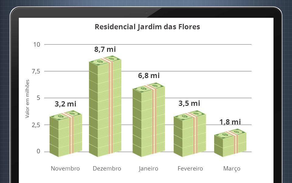 Residencial Jardim das Flores Novembro 3,2 mi DezembroJaneiroFevereiroMarço 8,7 mi 6,8 mi 3,5 mi 1,8 mi
